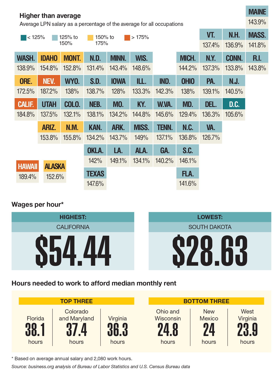 Data Points: Pay variation among nurses