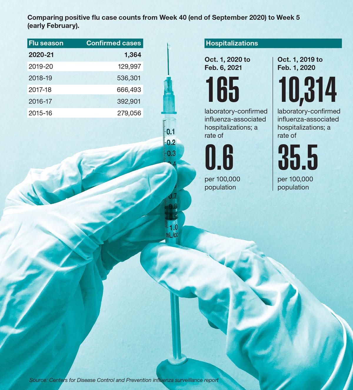 Data Points: Far fewer flu cases