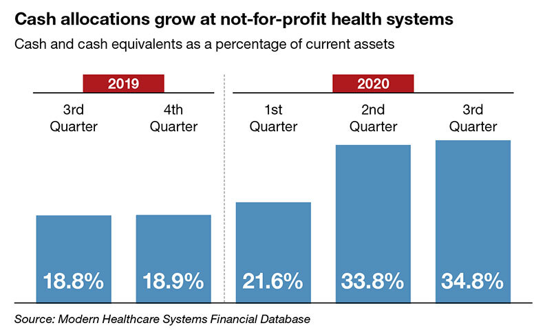 Cash allocations grow at not-for-profit health systems. Cash and cash equivalents as a percentage of current assets. 2019: 3rd quarter: 18.8%. 4th quarter: 18.9%. 2020: 1st quarter: 21.6% 2nd quarter: 33.8% 3rd quarter: 34.8%. Source: Modern Healthcare Systems Financial Database