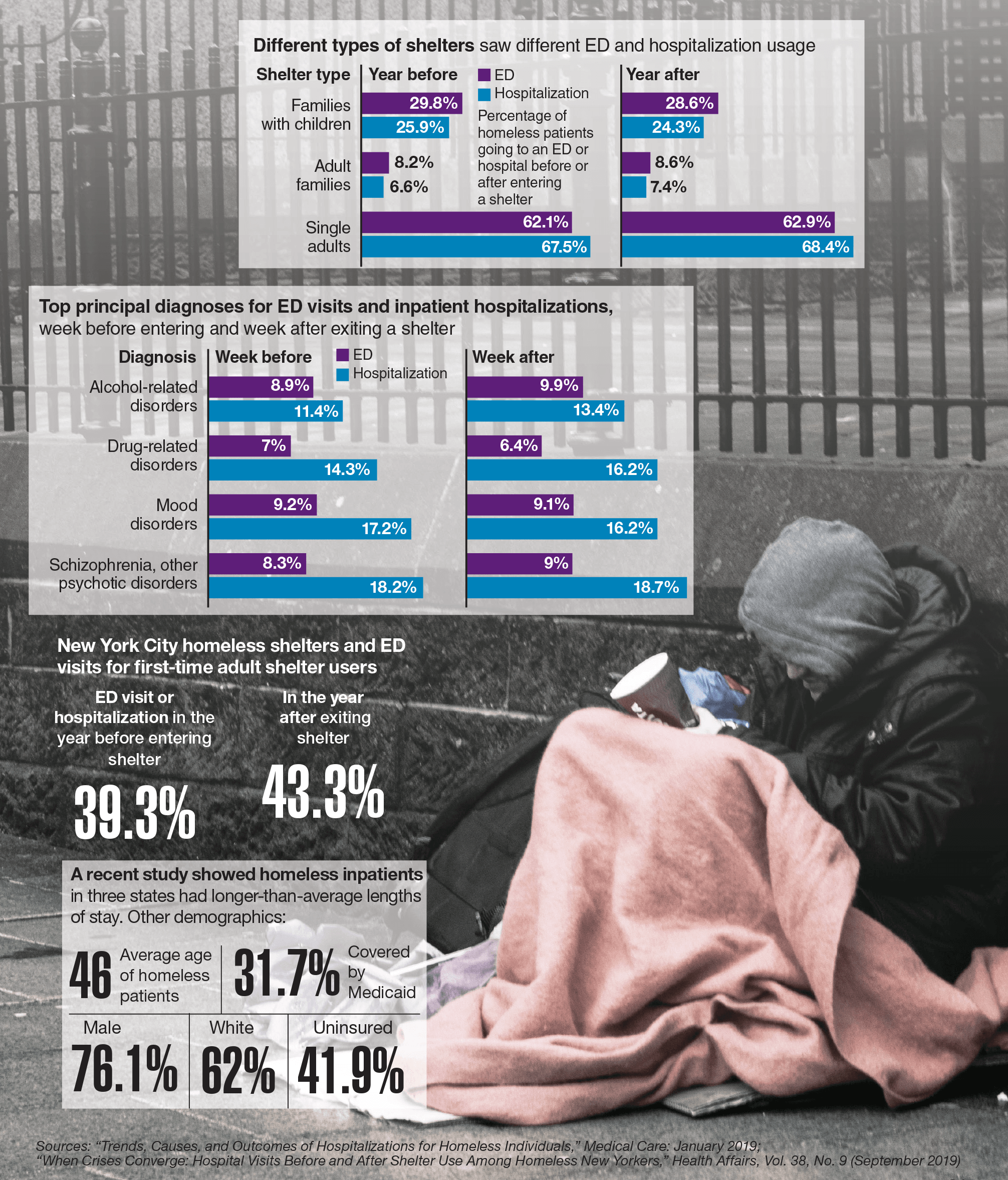 Data Points: Homelessness and ED visits