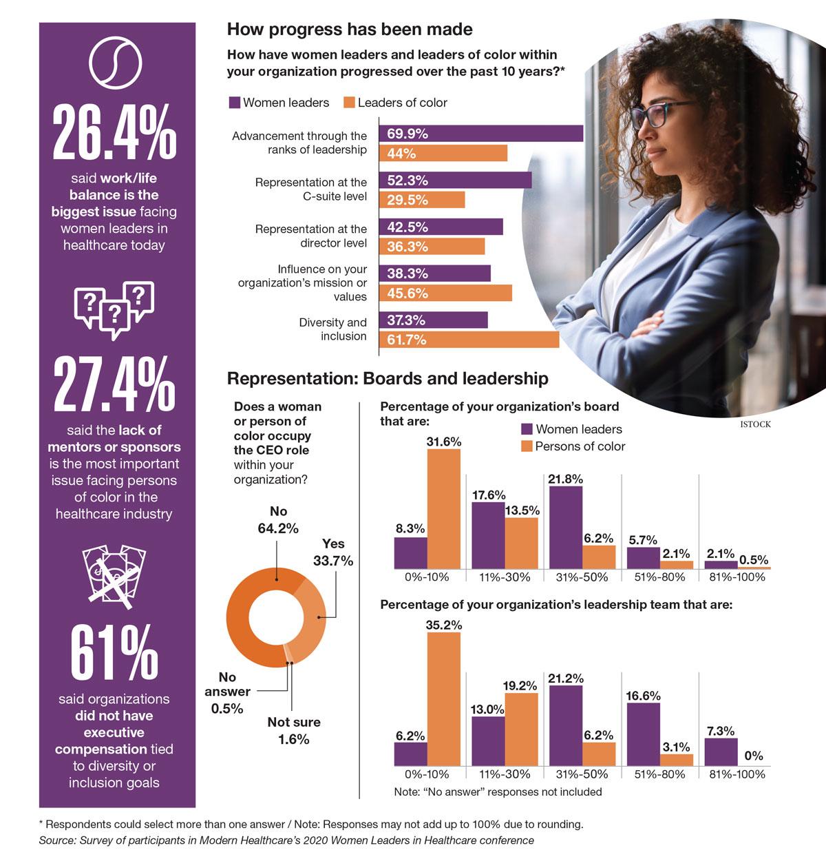Data Points: Gender, racial diversity still lacking in leadership ranks