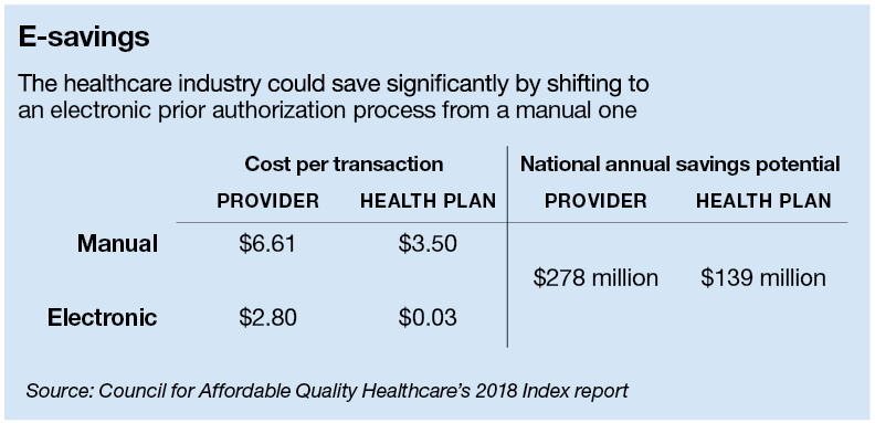 The healthcare industry could save significantly by shifting to an electronic prior authorization process from a manual one