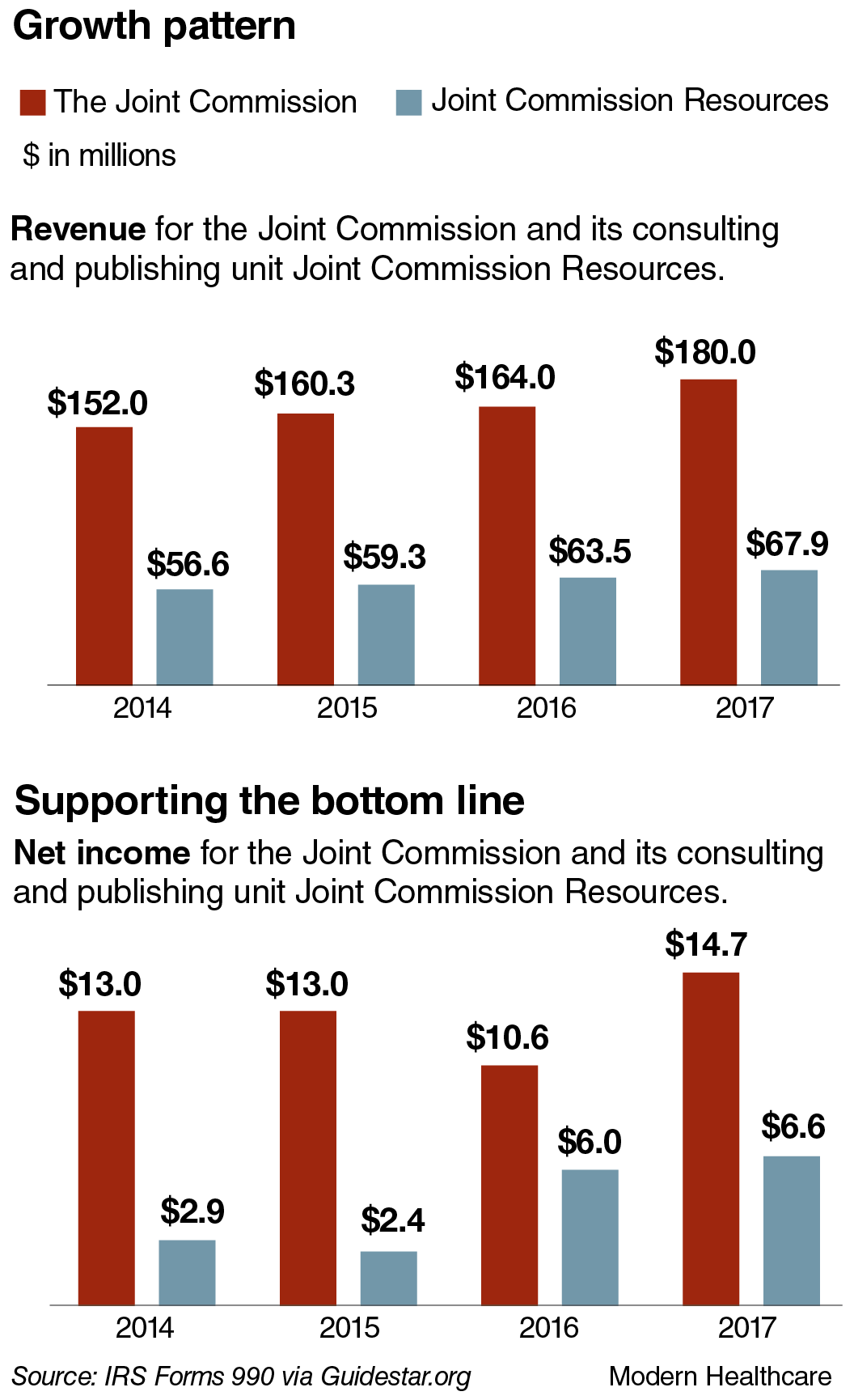 The Joint Commission's growth pattern