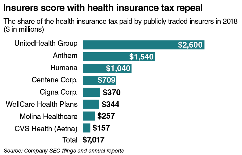 Insurers score with health insurance tax repeal