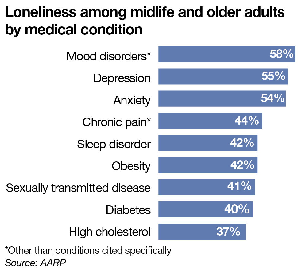 Loneliness among midlife and older adults by medical condition