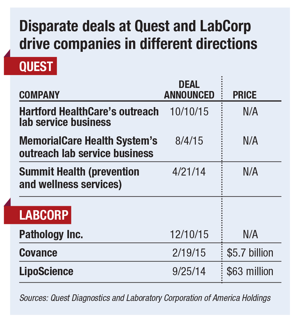Labcorp Test Menu Price