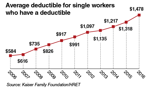 More Americans Gain Health Coverage But Their Cost Sharing Keeps Rising
