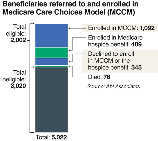 Beneficiaries referred to and enrolled in Medicare Care Choices Model (MCCM)