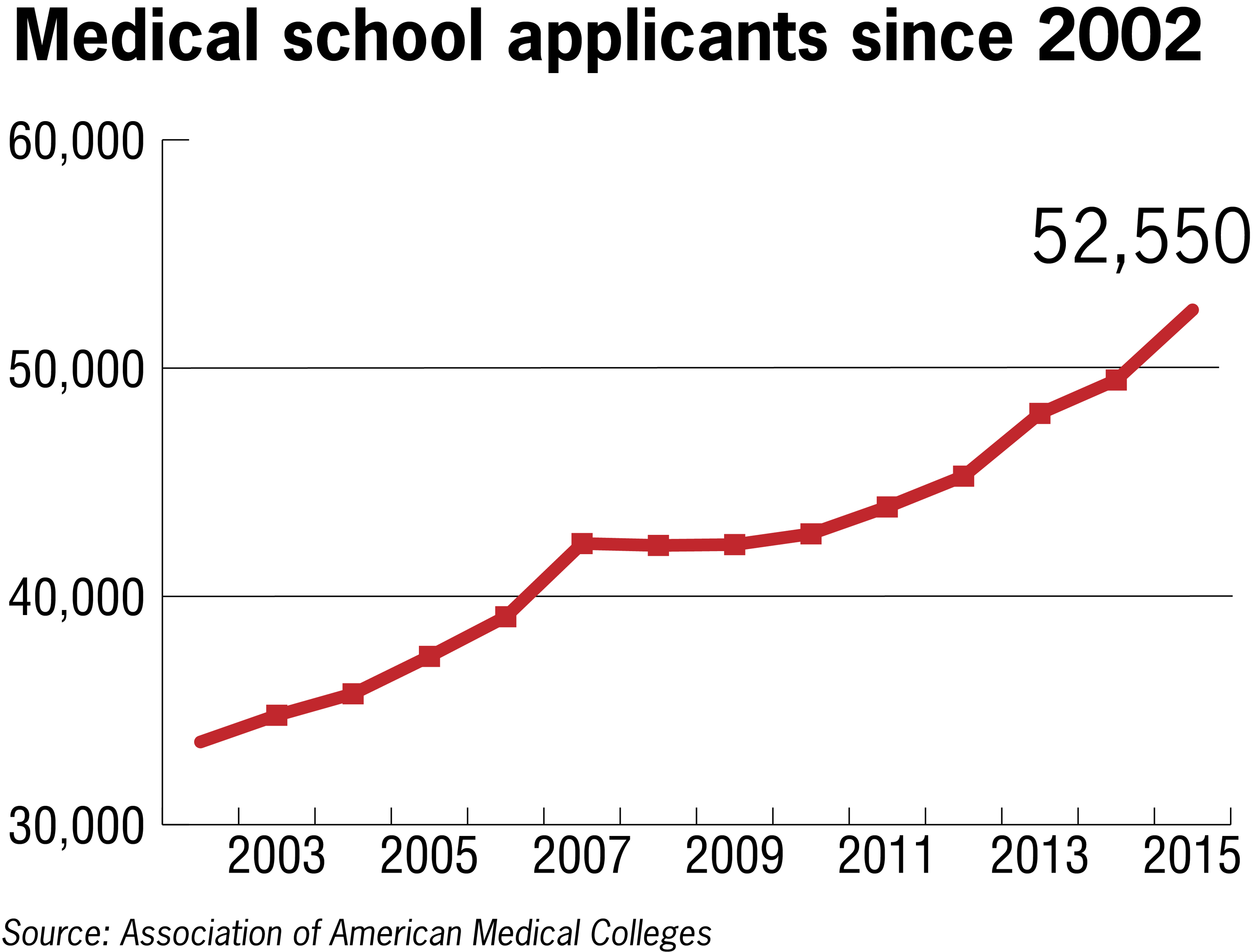 Medical school enrollment hits another record high