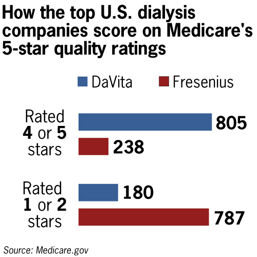 Fresenius operates half of Medicare's lowest-rated dialysis