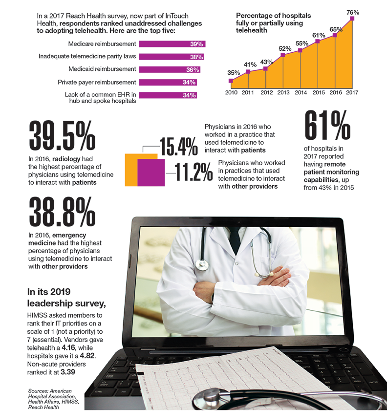 Telemedicine on the rise