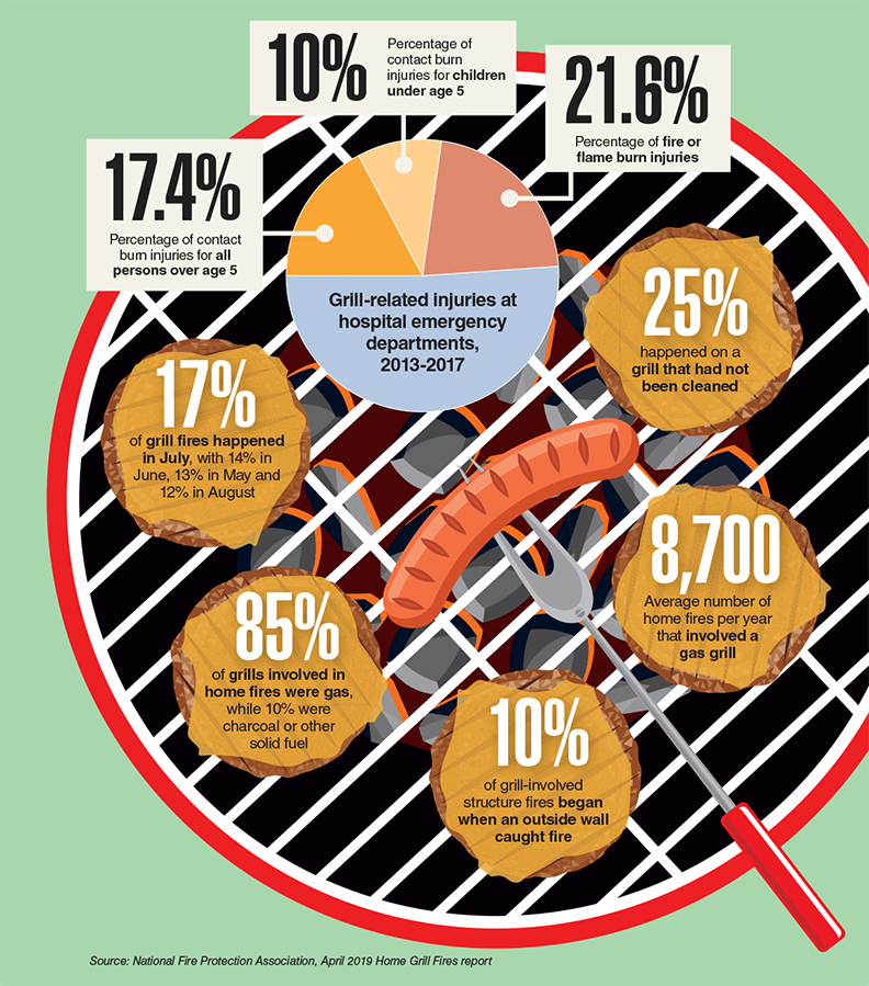 Data Points on grill fires