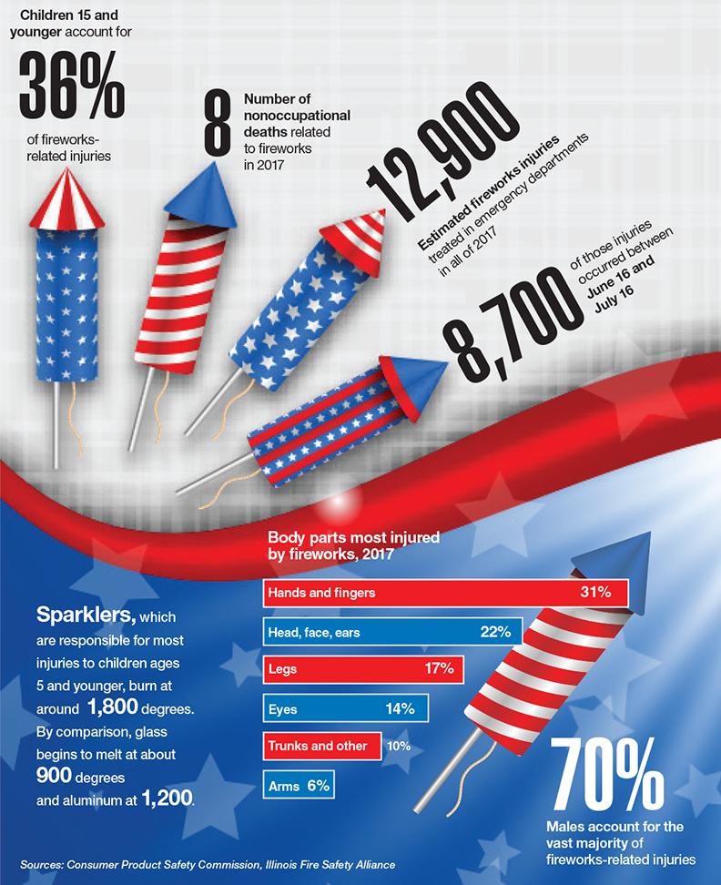 Data Points: Fireworks injuries spike around July 4