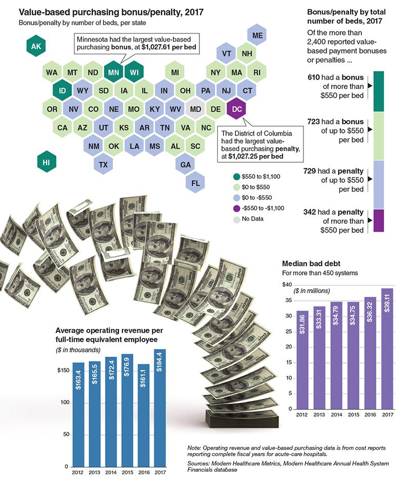 Healthcare CFO concerns
