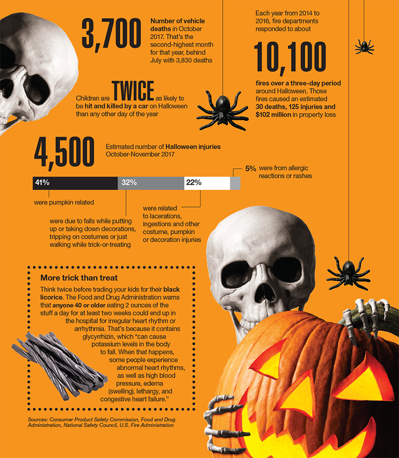 Halloween scary stats