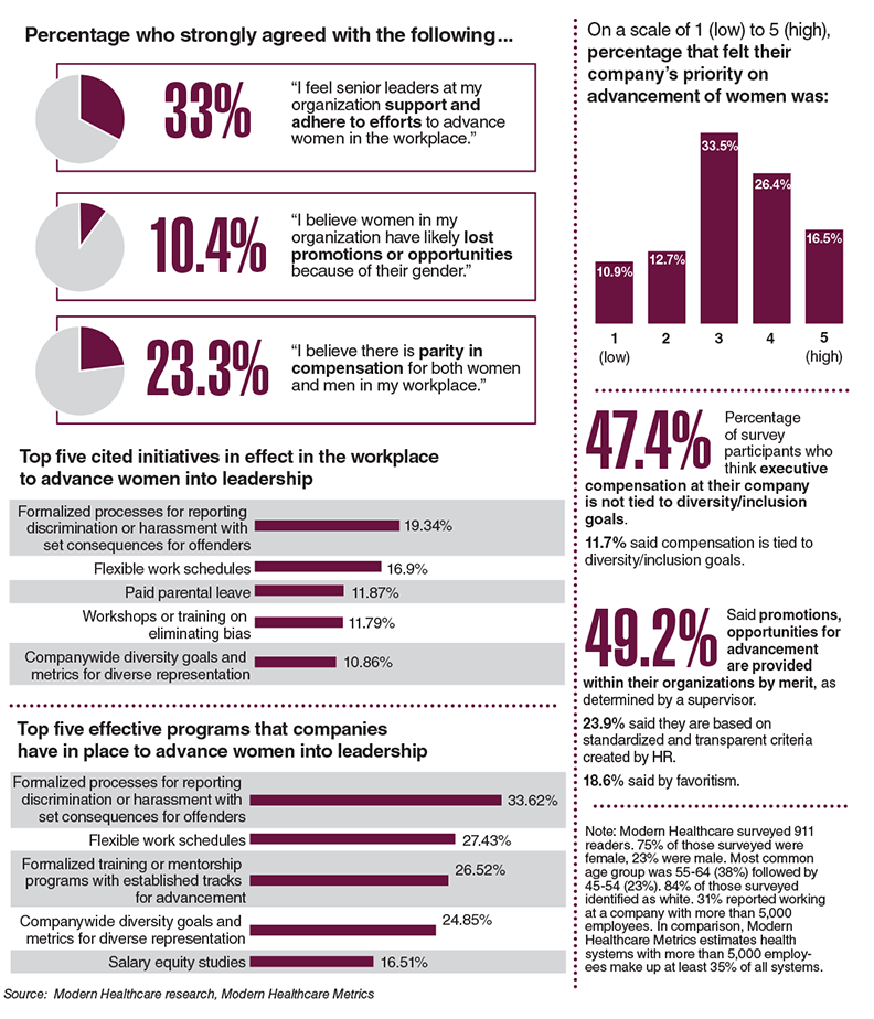 Female healthcare executives respond to a Modern Healthcare survey on harassment and discrimination