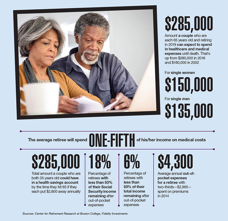 Data Points: Retirees facing high healthcare costs