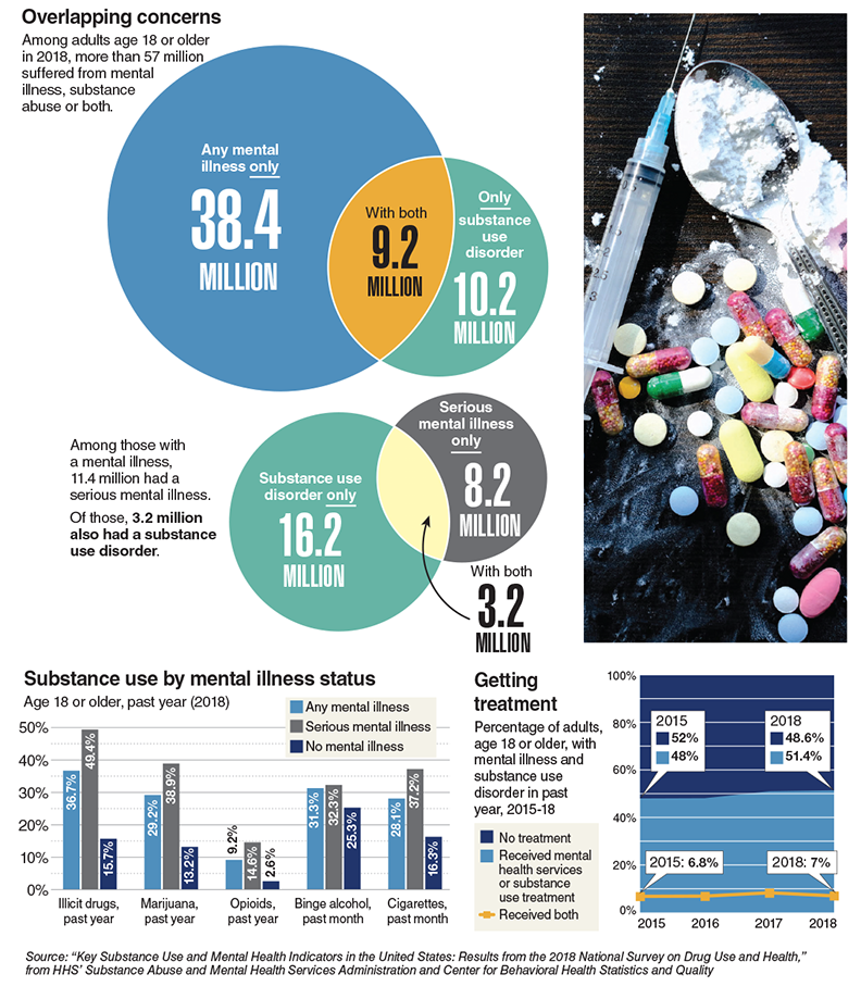 Data Points: Substance use disorder and mental illness