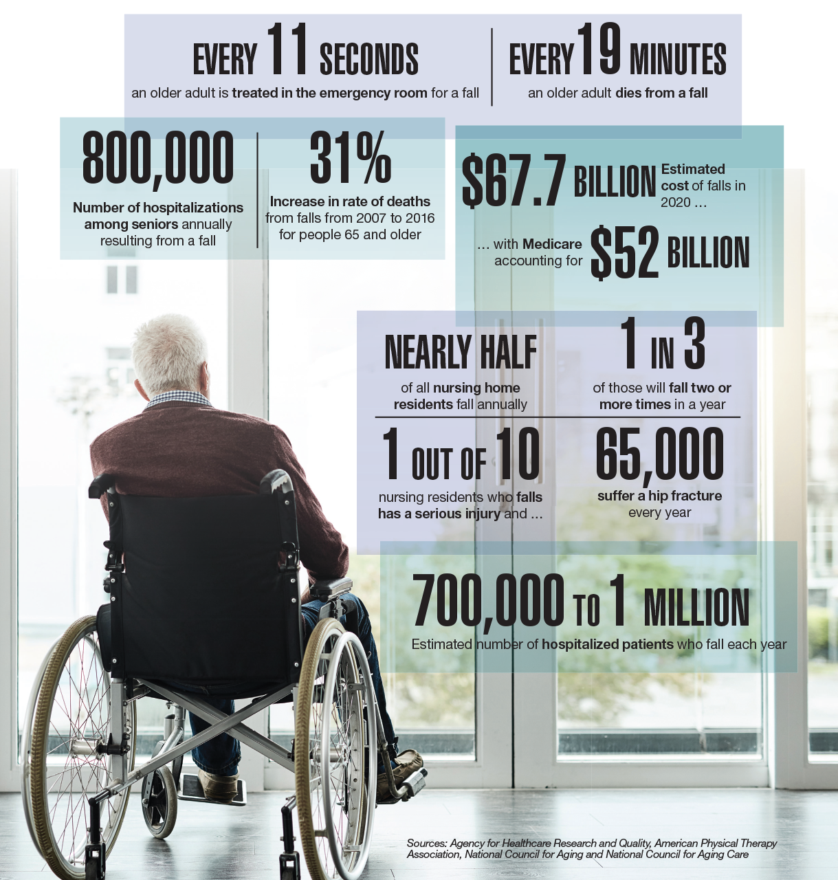 Data Points: Falls by seniors could cost Medicare $52 billion in 2020