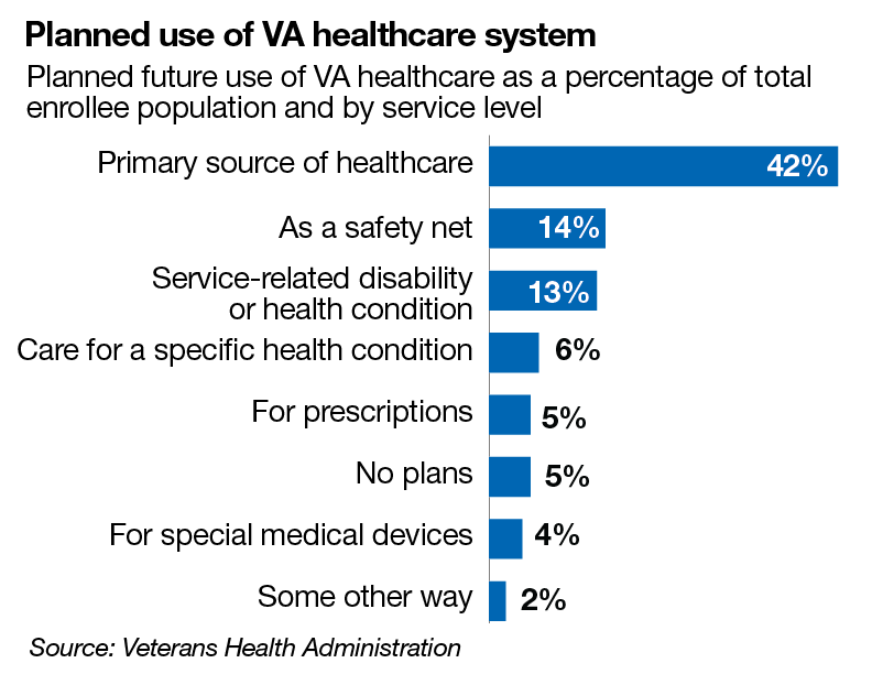 Planned use of VA healthcare system
