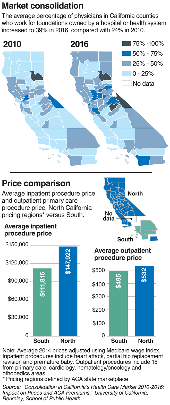 Market consolidation in California