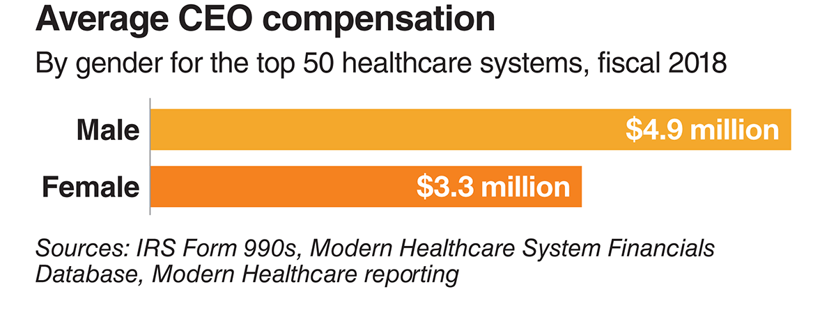 Average CEO compensation. By gender for the top 50 healthcare systems, fiscal 2018. Male: $4.9 million. Female: $3.3 million. Sources: IRS Form 990s, Modern Healthcare System Financials Database, Modern Healthcare reporting.