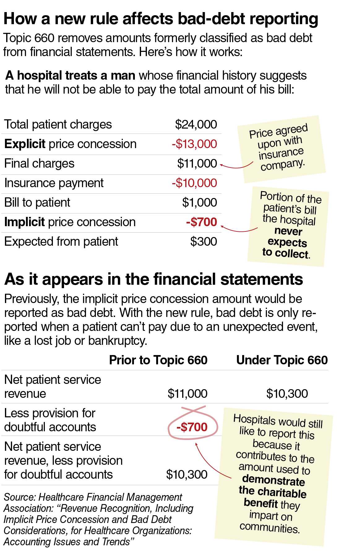 How a new rule affects bad-debt reporting