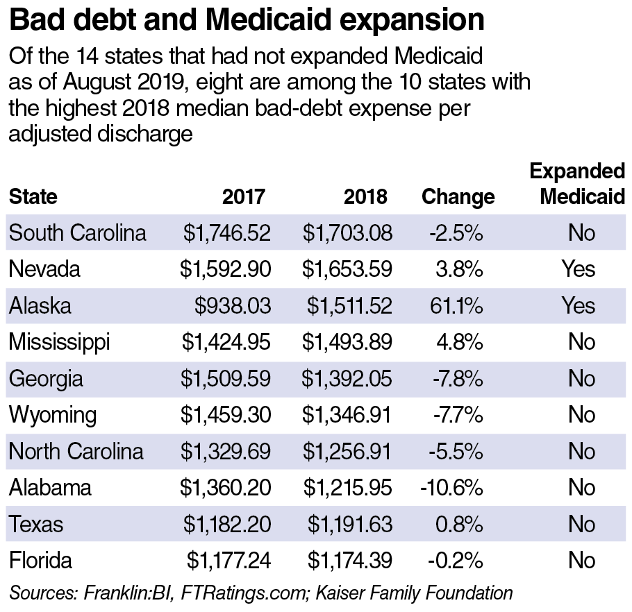 Bad debt and Medicaid expansion