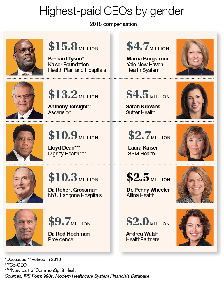 Highest-paid CEOs by gender