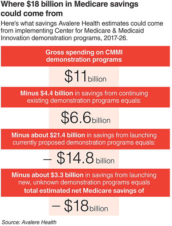 Where $18 billion in Medicare savings may come from