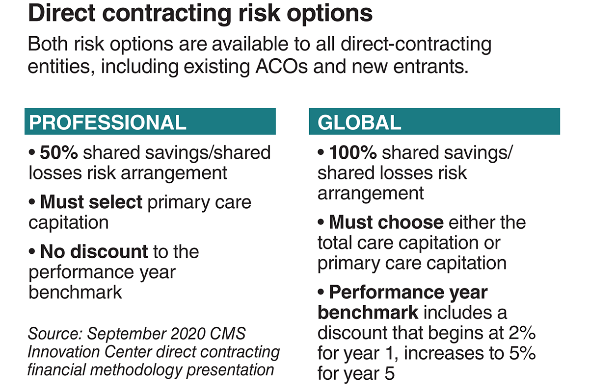 Direct contracting risk options