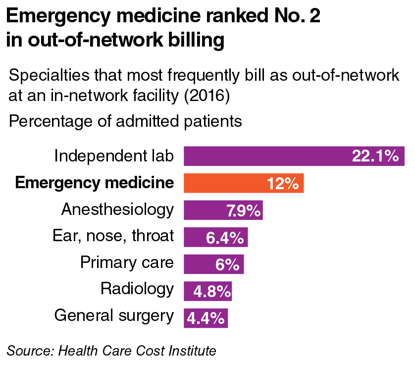 Emergency billing ranked No. 2 in out-of-network billing