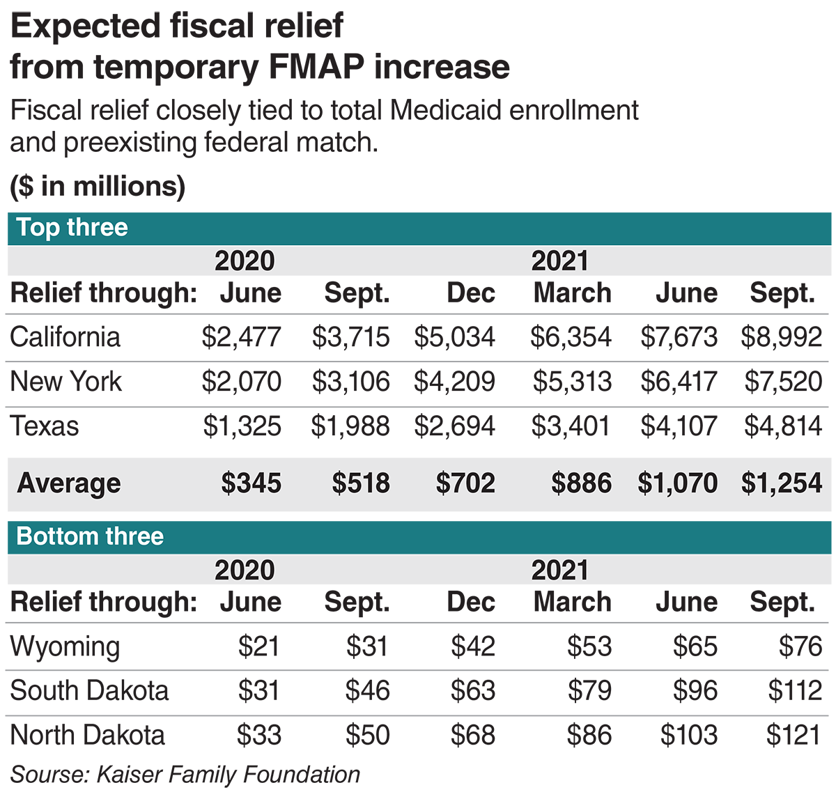 Expected fiscal relief from temporary FMAP increase