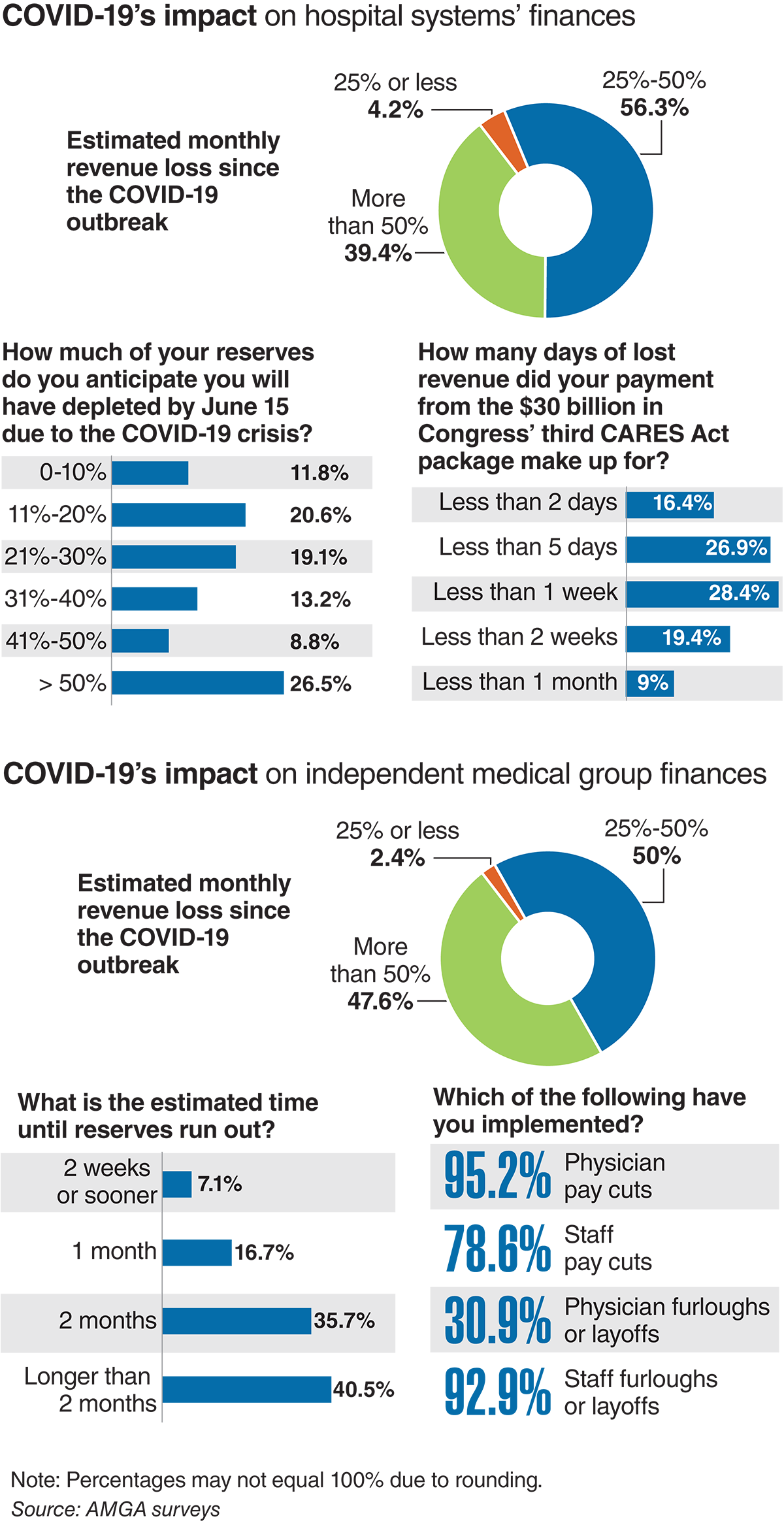 COVID-19's impact on the finances of hospital systems and independent medical groups