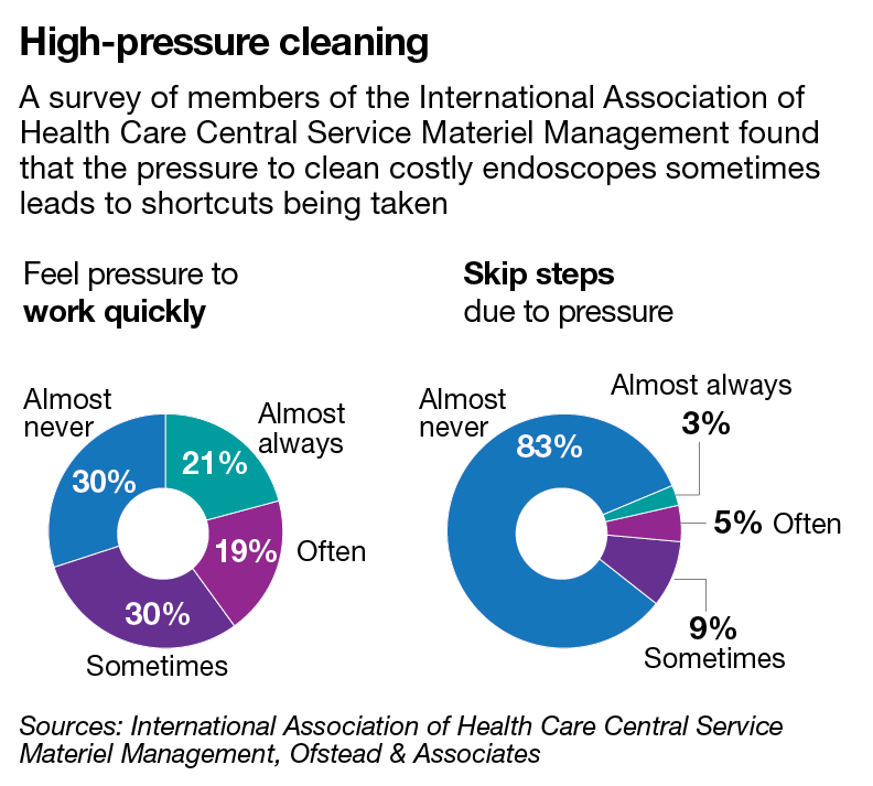 A survey of members of the International Association of Health Care Central Service Material Management found that the pressure to clean costly endoscopes sometimes leads to shortcuts being taken