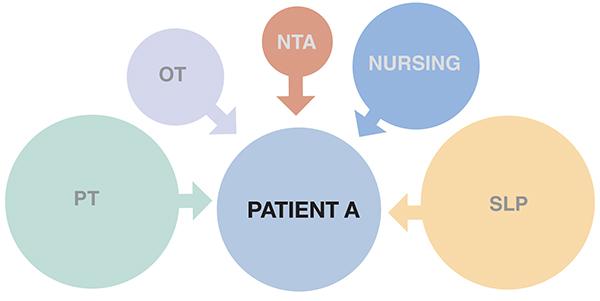PDPM Patient A