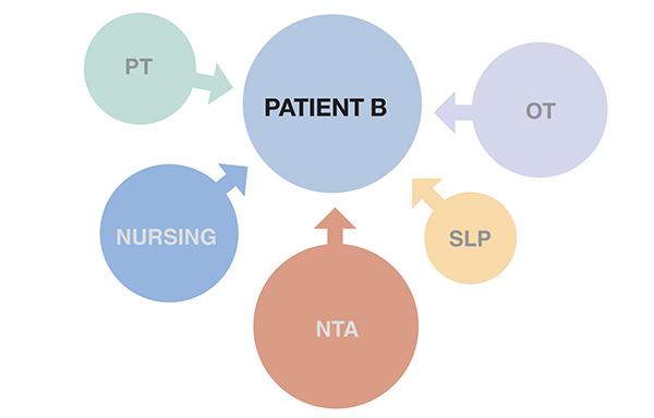 PDPM Patient B