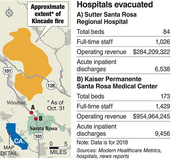 Kincade fire hospital evacuations
