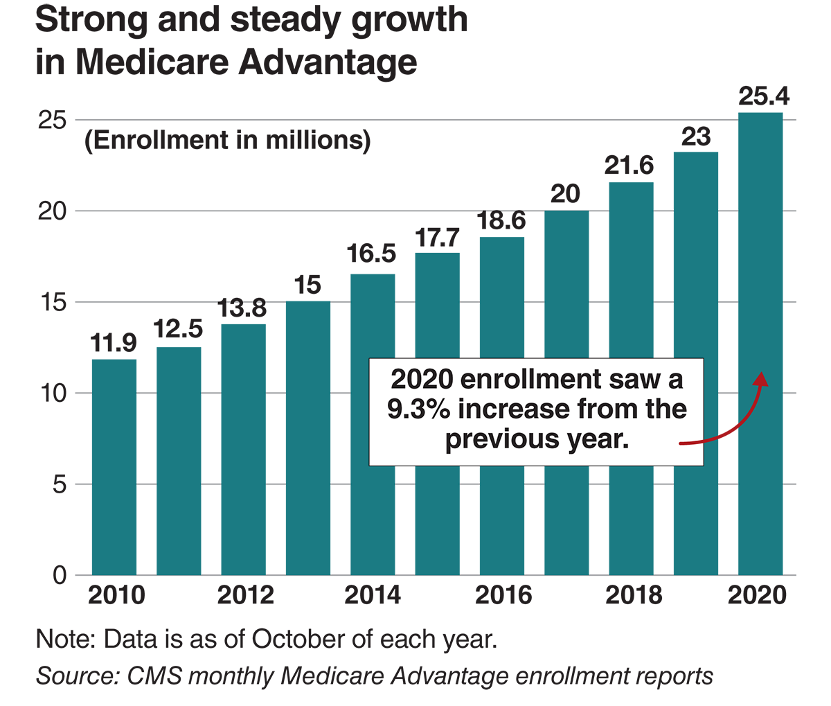Steady and strong growth in Medicare Advantage