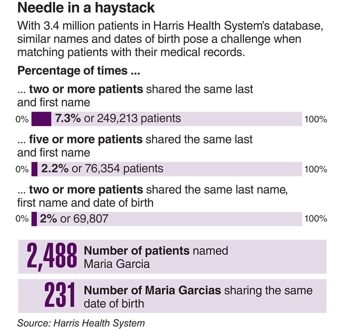 With 3.4 million patients in Harris Health System's database, similar names and dates of birth pose a challenge when matching patients with their medical records.