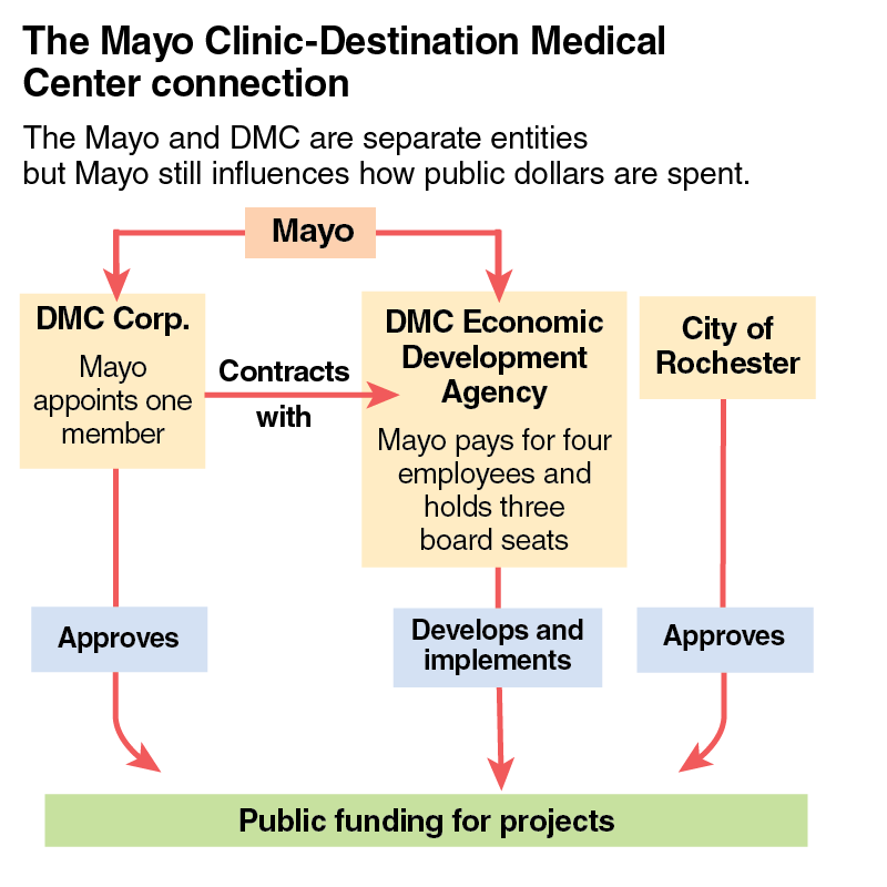 The Mayo Clinic-Destination Medical Center connection