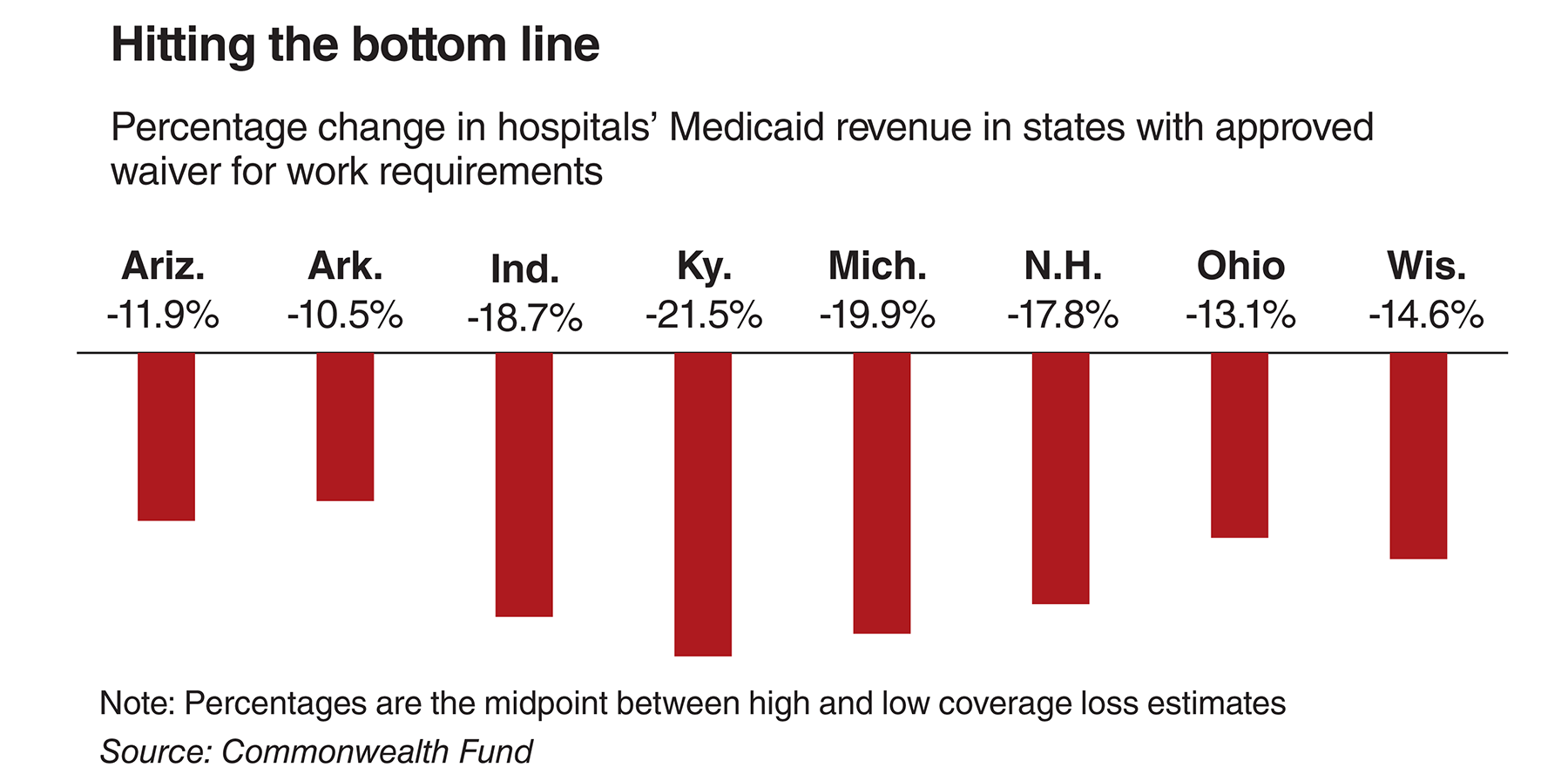 Percentage change in hospitals' Medicaid revenue