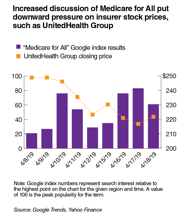 Increased discussion of Medicare for All put downward pressure on insurer stock prices