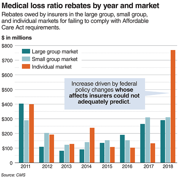 Medical loss ratio rebates by year and market