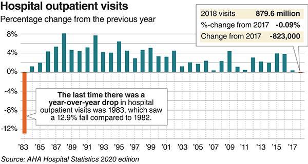 Hospital outpatient visits