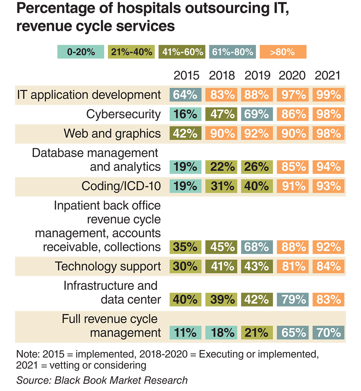 Percentage of hospitals outsourcing IT, revenue cycle services