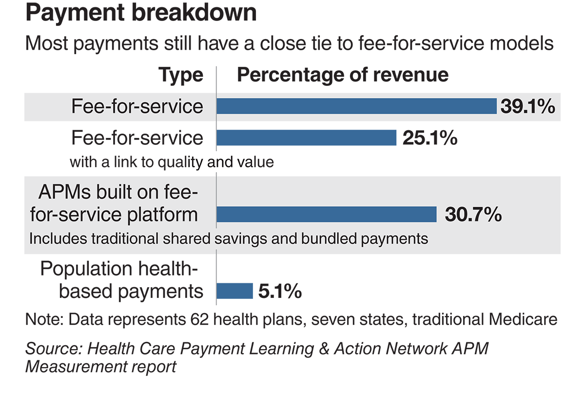 Most payments still have a close tie to fee-for-service models