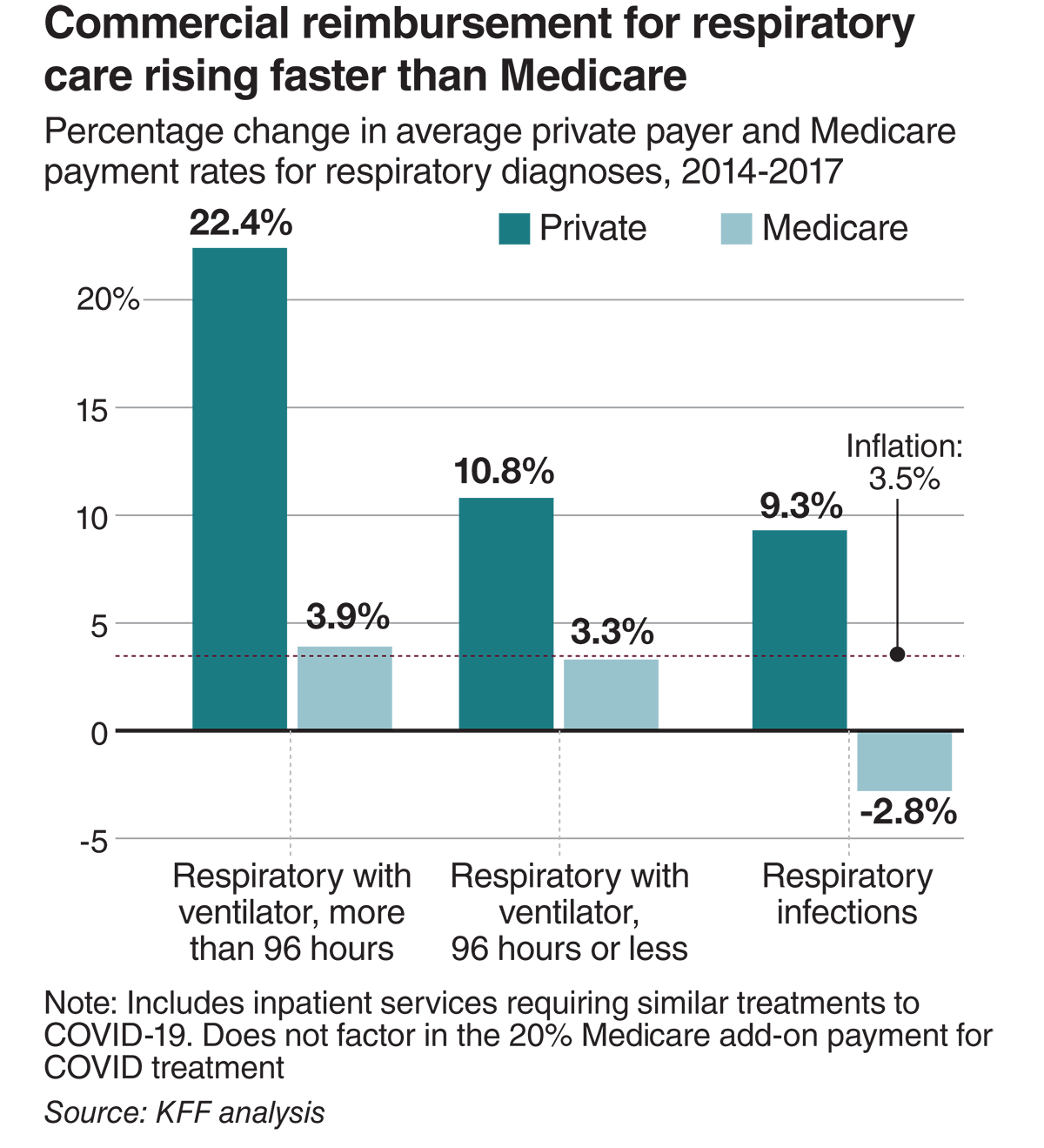 Commercial reimbursement for respiratory care rising faster than Medicare