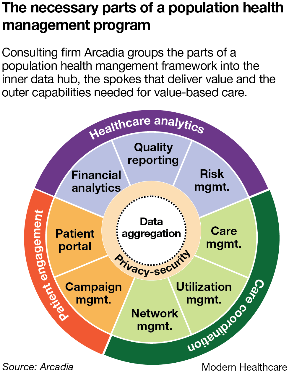 The necessary parts of a population health management program