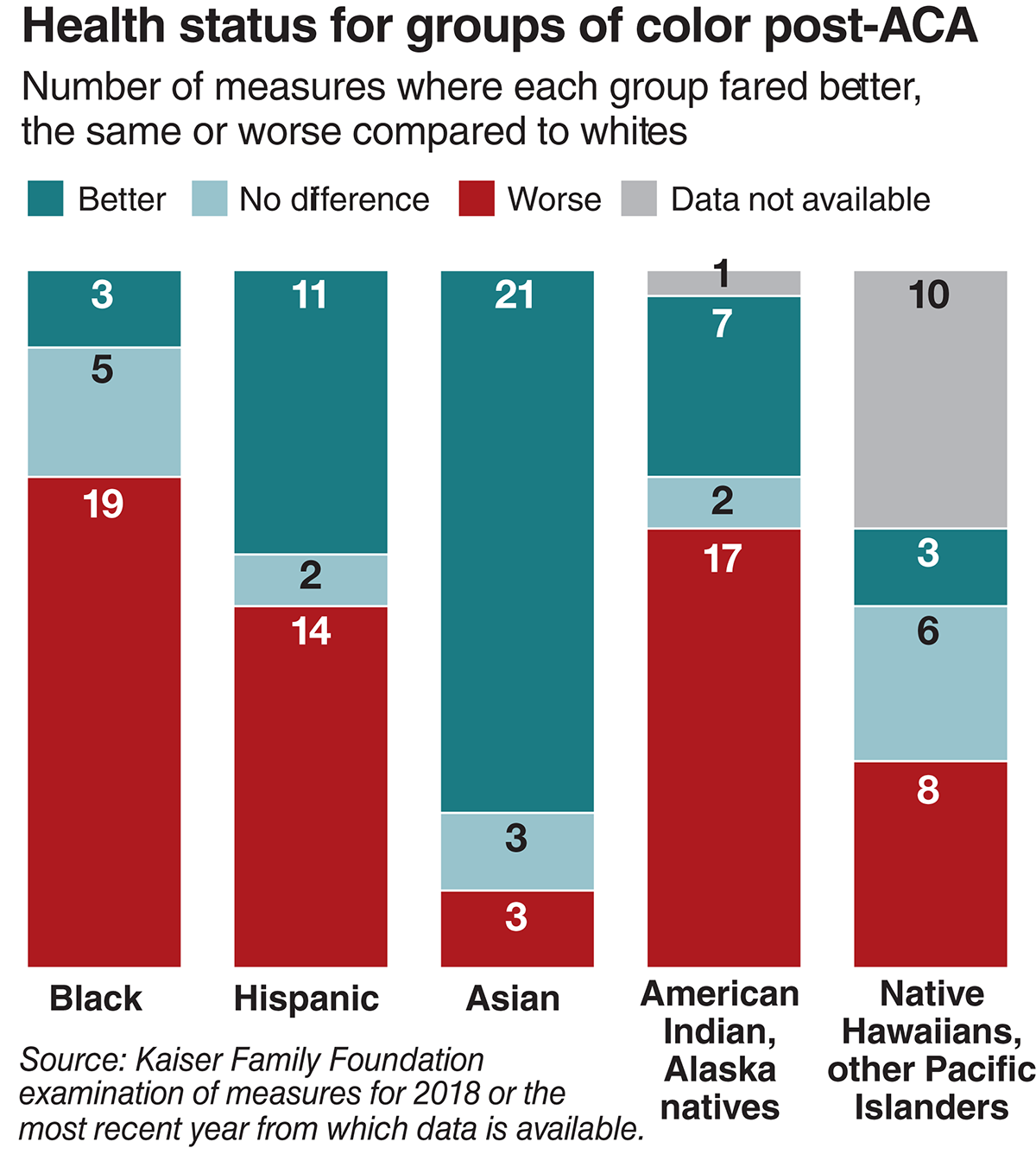 Health status for groups of color post-ACA